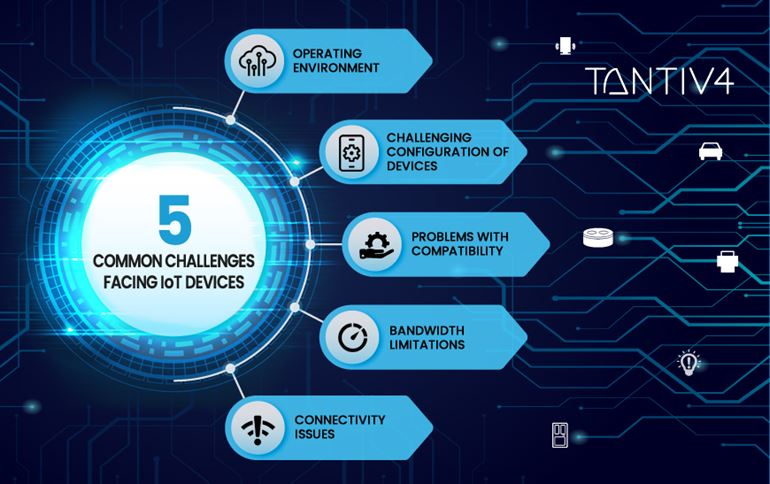 The Challenges Facing the Growth of IoT