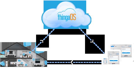 ThingaOS cloud