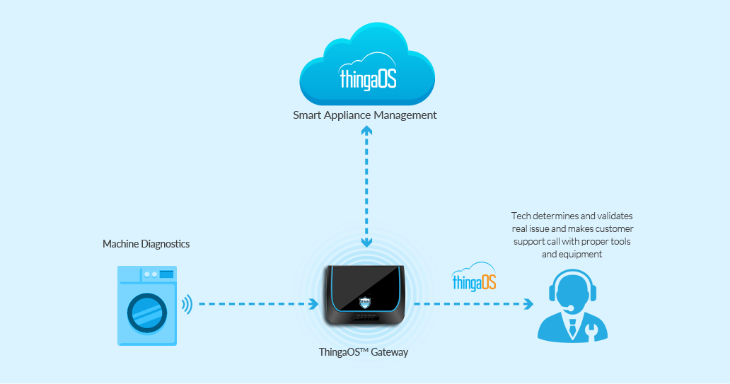 ThingaOS™ System - Constantly Monitor for the Water Leaks in Case the Washing Machine is Behaving Erratically