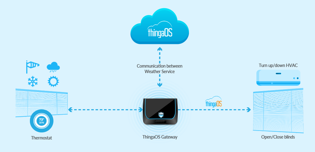 Smart Controls with ThingaOS Gateway For Your Home's HVAC System